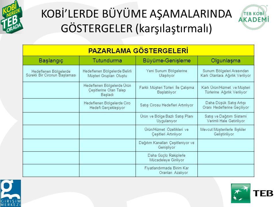 KOBİ'LERDE BÜYÜME AŞAMALARINDA GÖSTERGELER (karşılaştırmalı)