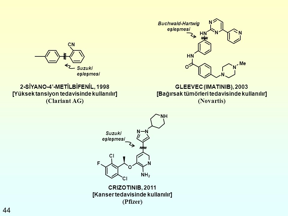 (Clariant AG) (Novartis) (Pfizer)