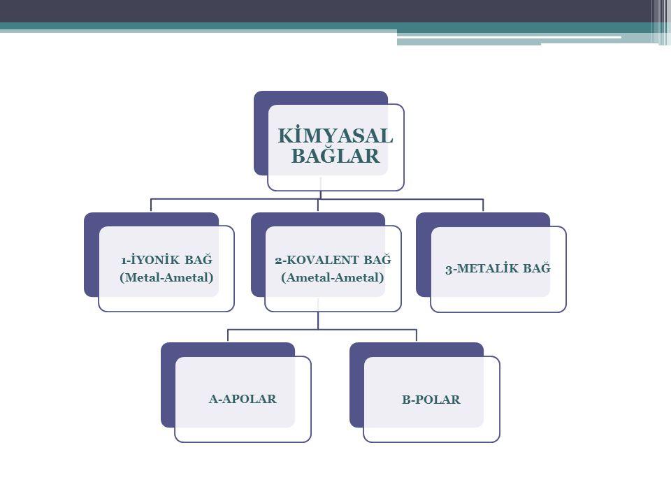 2-KOVALENT BAĞ 1-İYONİK BAĞ 3-METALİK BAĞ A-APOLAR B-POLAR