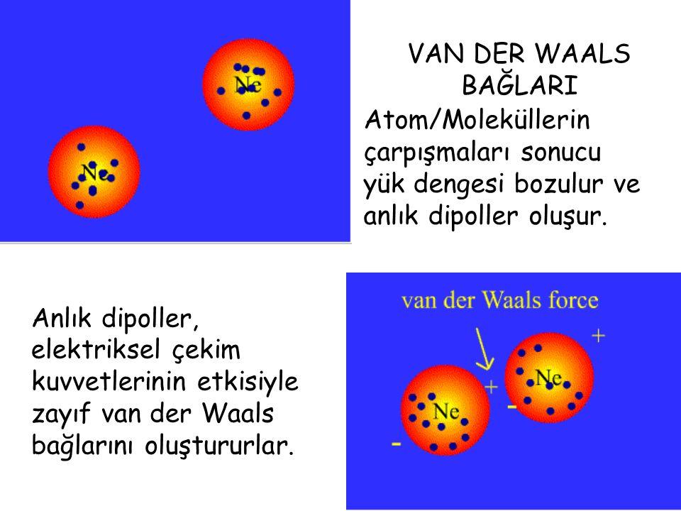 VAN DER WAALS BAĞLARI Atom/Moleküllerin çarpışmaları sonucu yük dengesi bozulur ve anlık dipoller oluşur.