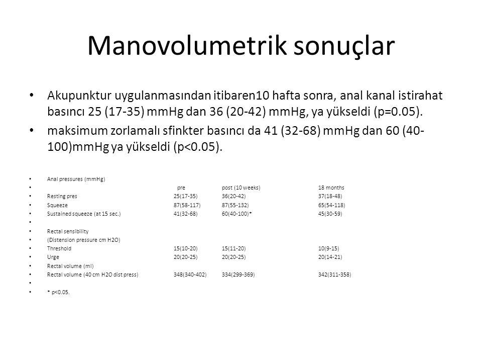 Manovolumetrik sonuçlar