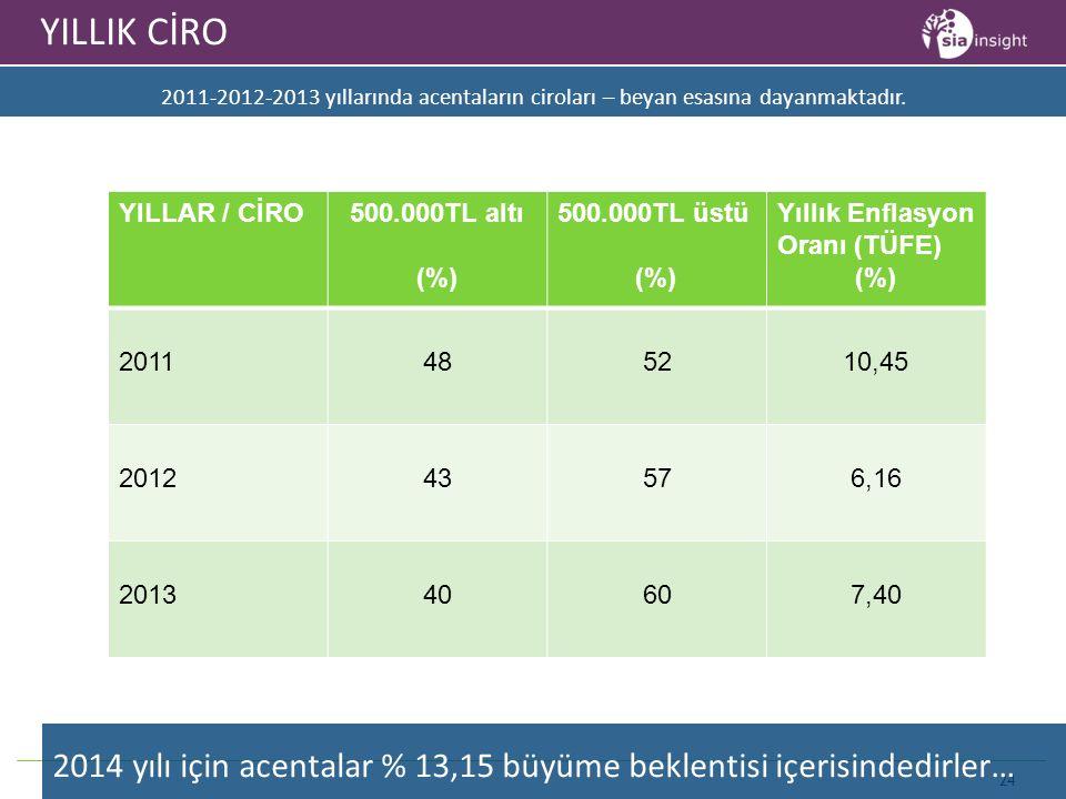 YILLIK CİRO 2011-2012-2013 yıllarında acentaların ciroları – beyan esasına dayanmaktadır. YILLAR / CİRO.