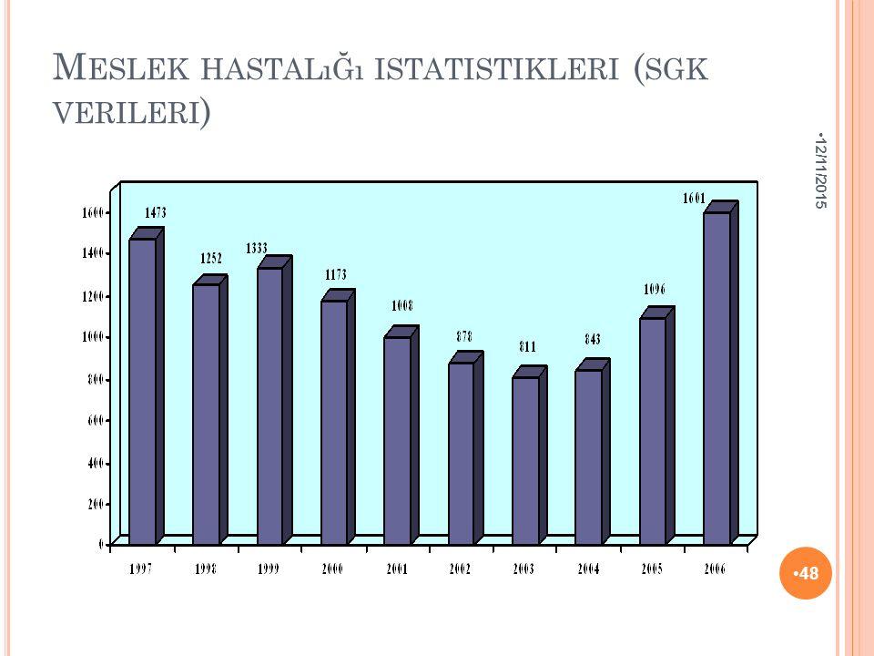 Meslek hastalığı istatistikleri (sgk verileri)