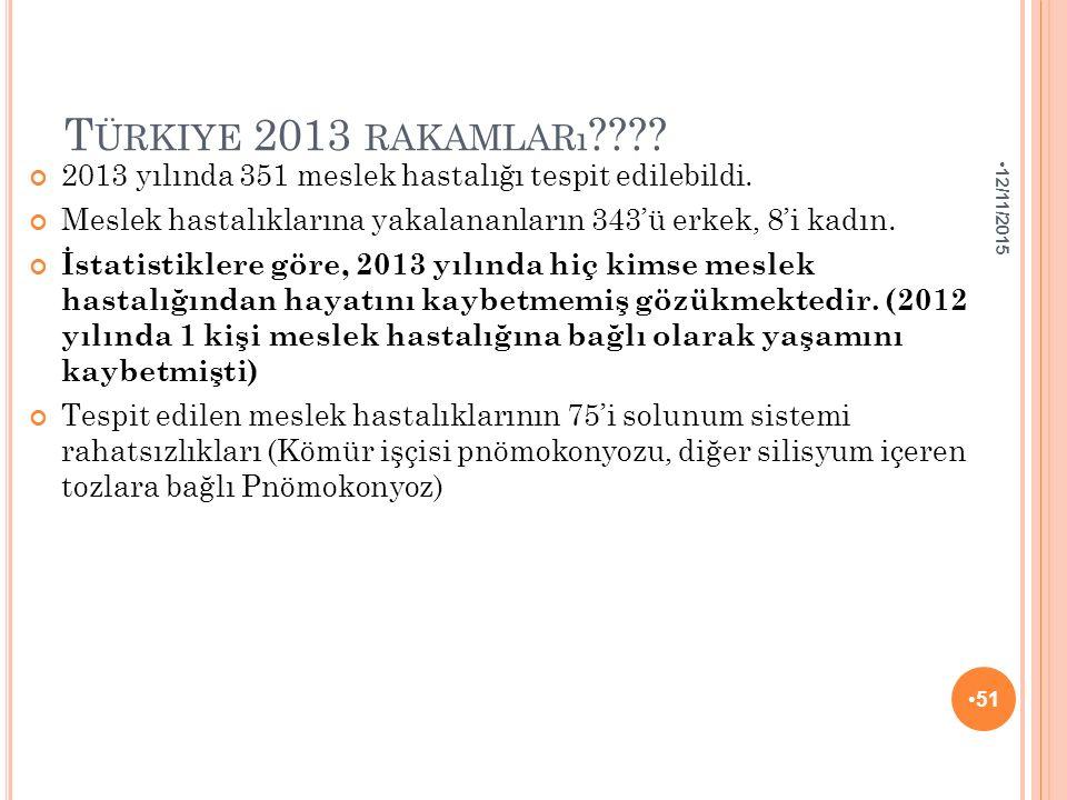 Türkiye 2013 rakamları 4/25/2017. 2013 yılında 351 meslek hastalığı tespit edilebildi.