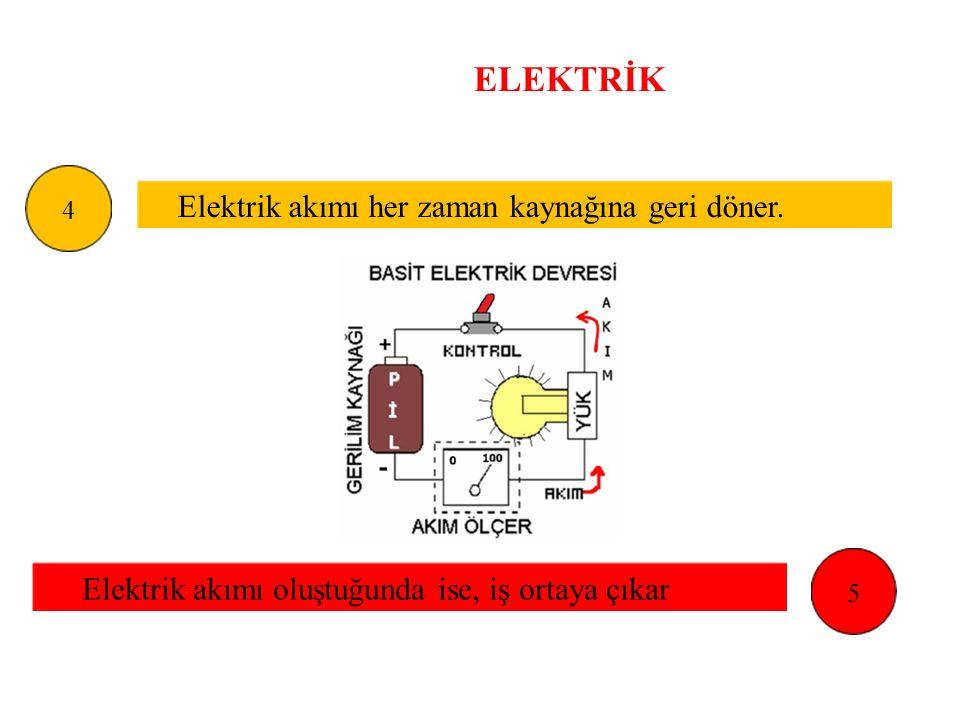 ELEKTRİK Elektrik akımı her zaman kaynağına geri döner.