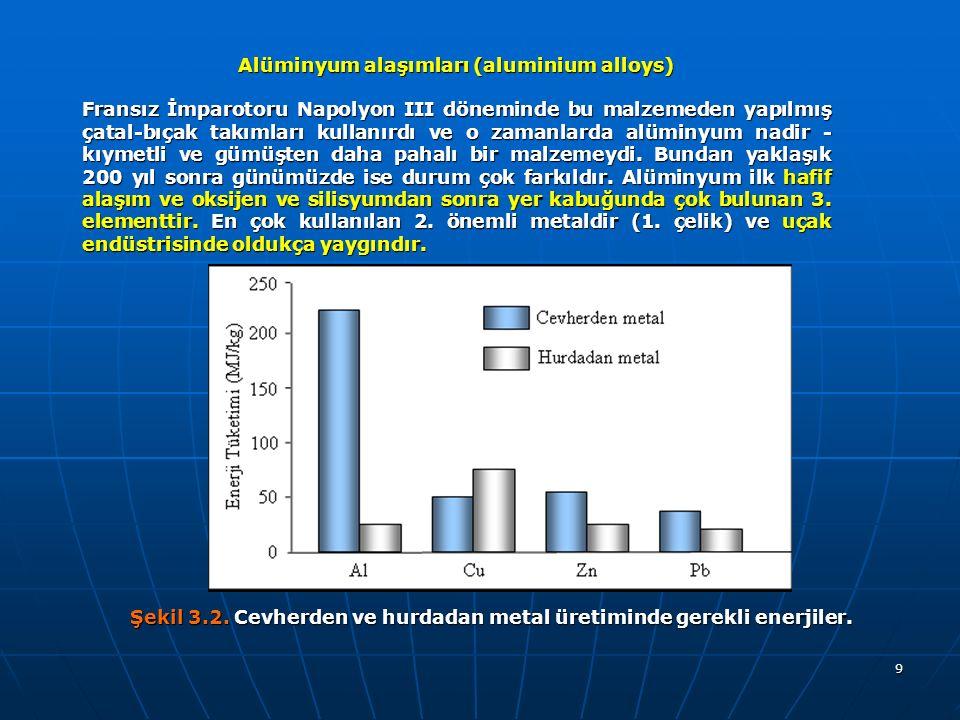Alüminyum alaşımları (aluminium alloys)