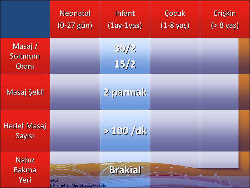 30/2 15/2 2 parmak > 100 /dk Brakial