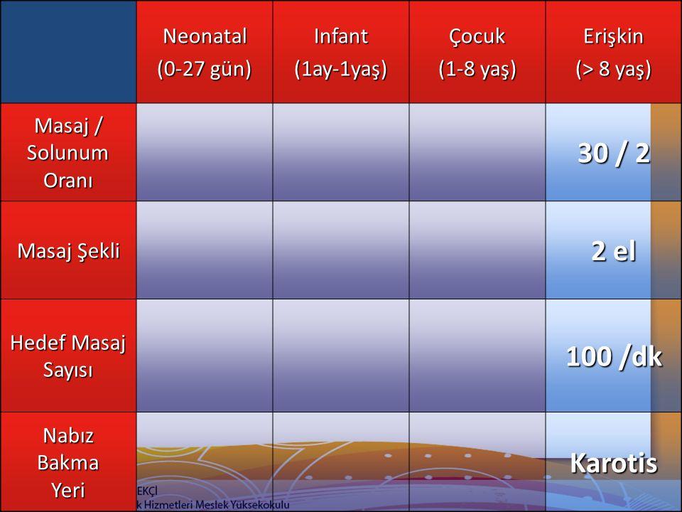30 / 2 2 el 100 /dk Karotis Neonatal (0-27 gün) Infant (1ay-1yaş)