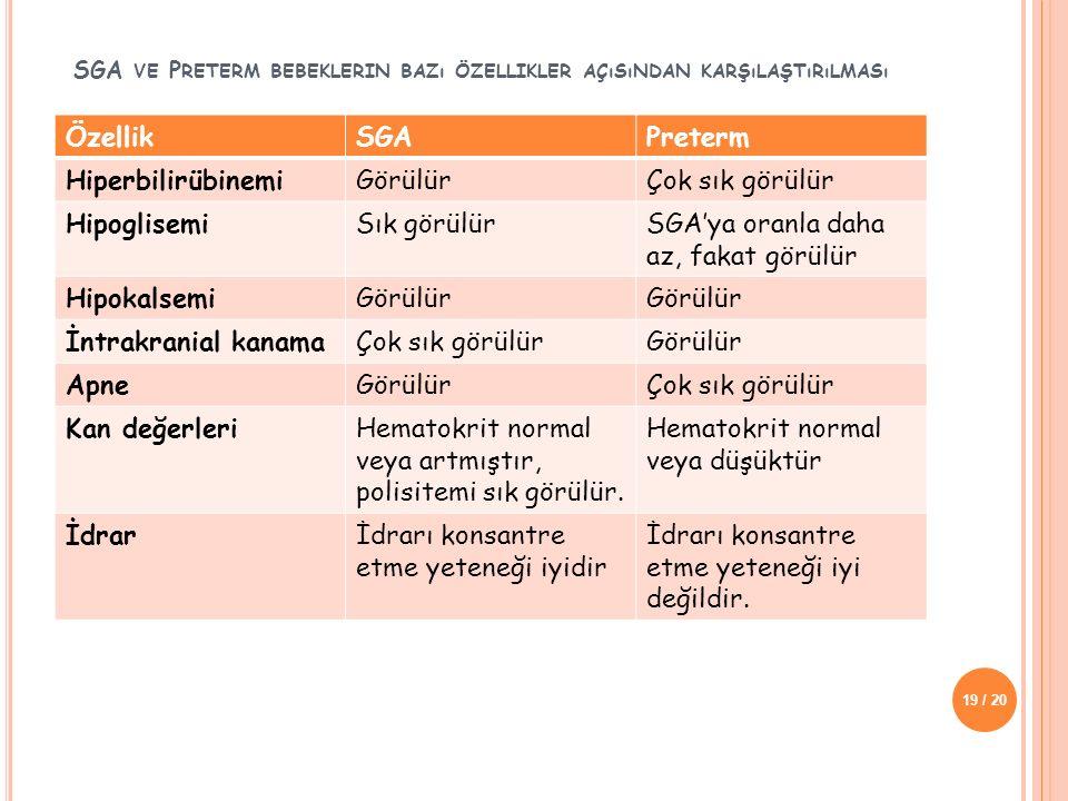 SGA ve Preterm bebeklerin bazı özellikler açısından karşılaştırılması