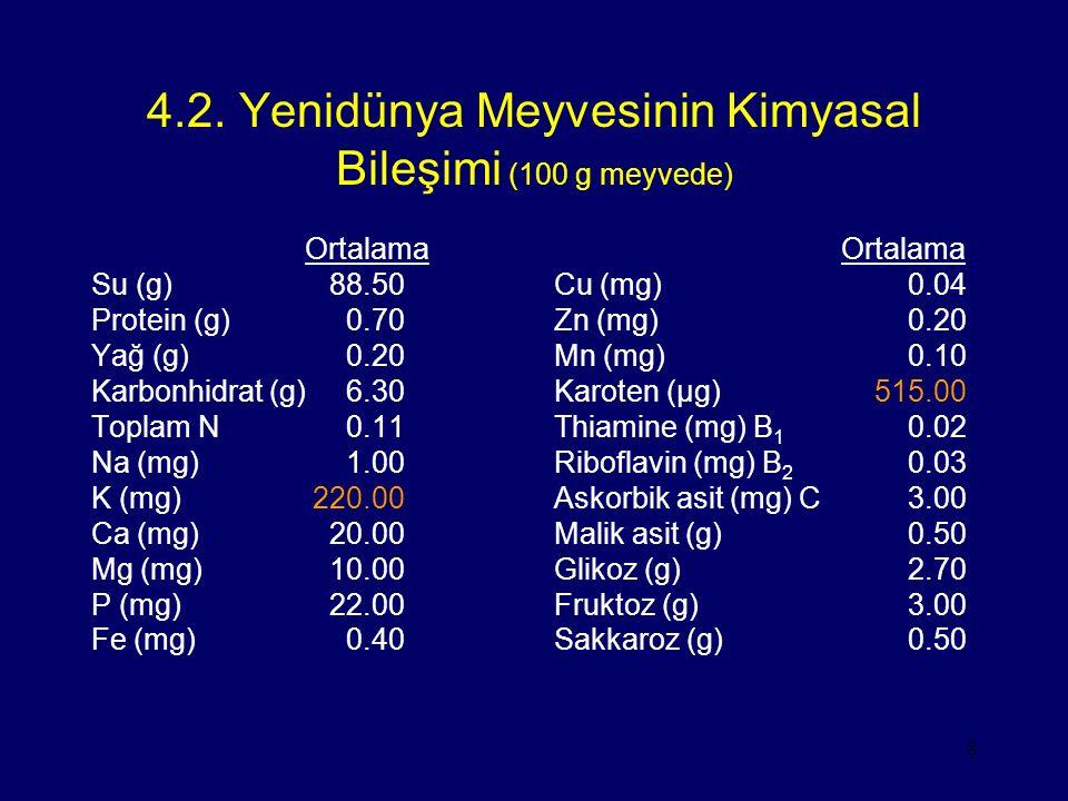 4.2. Yenidünya Meyvesinin Kimyasal Bileşimi (100 g meyvede)