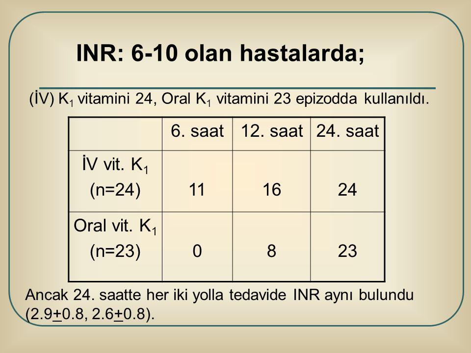 INR: 6-10 olan hastalarda;