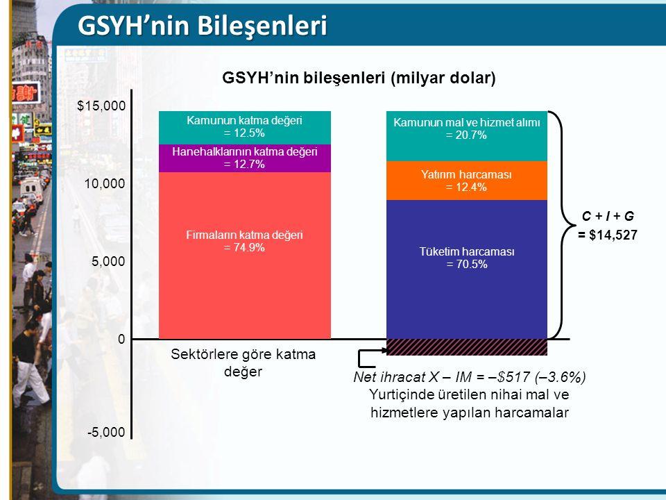 GSYH'nin bileşenleri (milyar dolar)