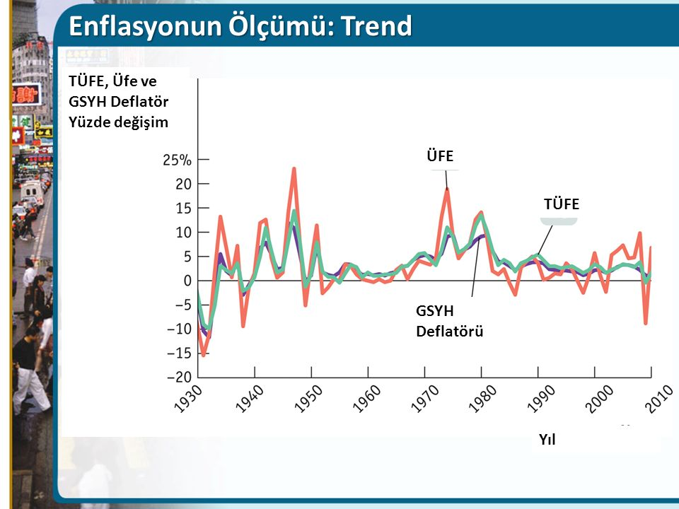 Enflasyonun Ölçümü: Trend