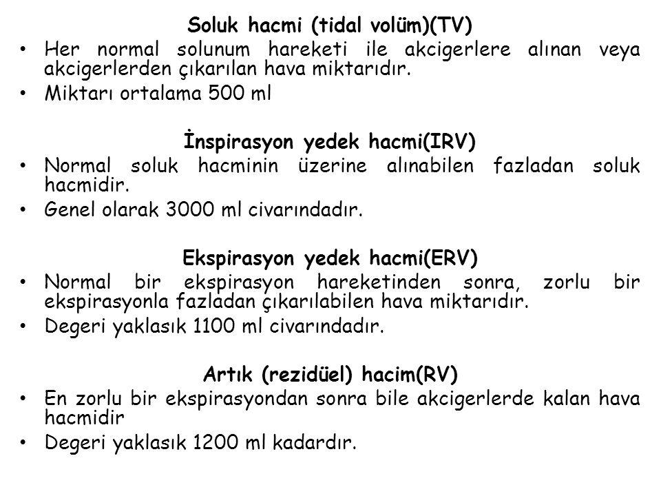 Soluk hacmi (tidal volüm)(TV)