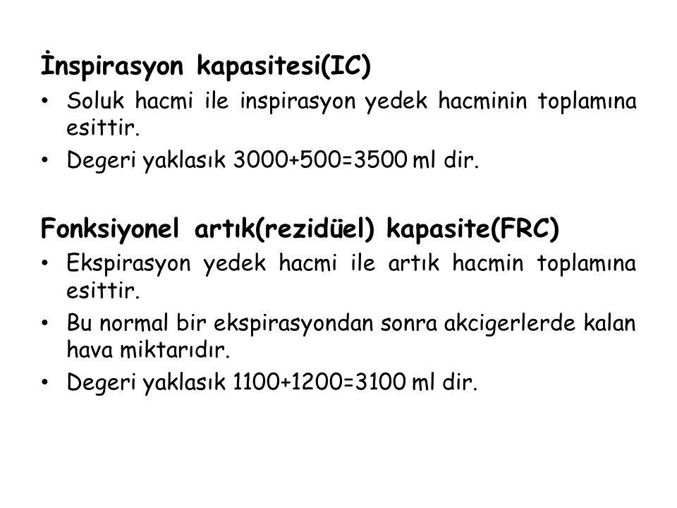 İnspirasyon kapasitesi(IC)