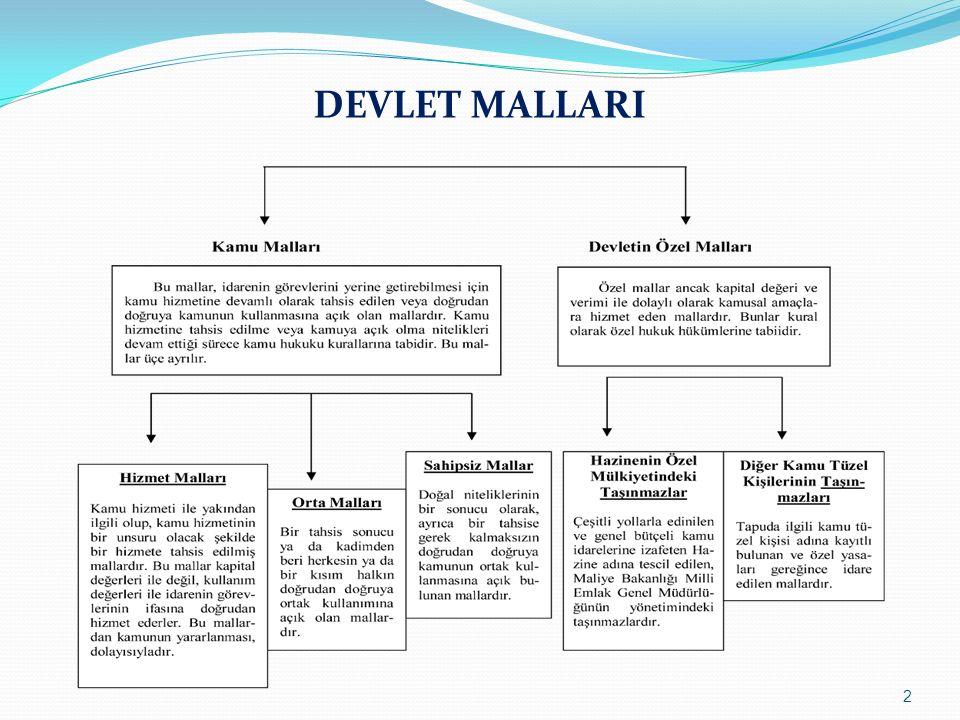 DEVLET MALLARI