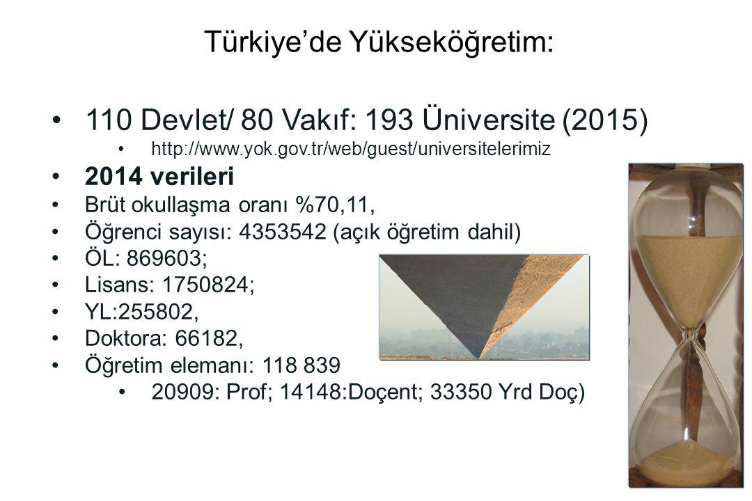 Türkiye'de Yükseköğretim: