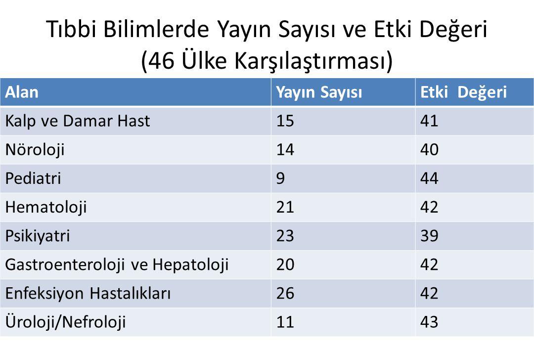 Tıbbi Bilimlerde Yayın Sayısı ve Etki Değeri (46 Ülke Karşılaştırması)