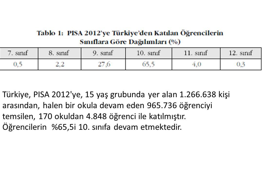 Türkiye, PISA 2012 ye, 15 yaş grubunda yer alan 1. 266