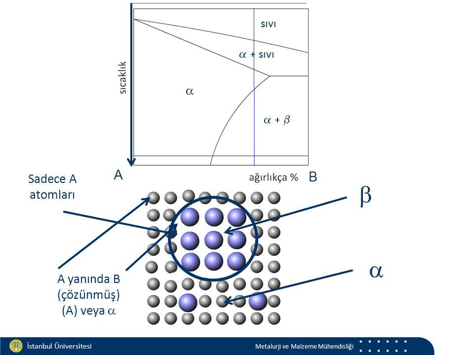b a a A B Sadece A atomları A yanında B (çözünmüş) (A) veya a sıvı