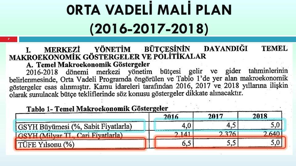 0RTA VADELİ MALİ PLAN (2016-2017-2018)