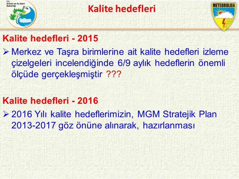 Kalite hedefleri Kalite hedefleri - 2015
