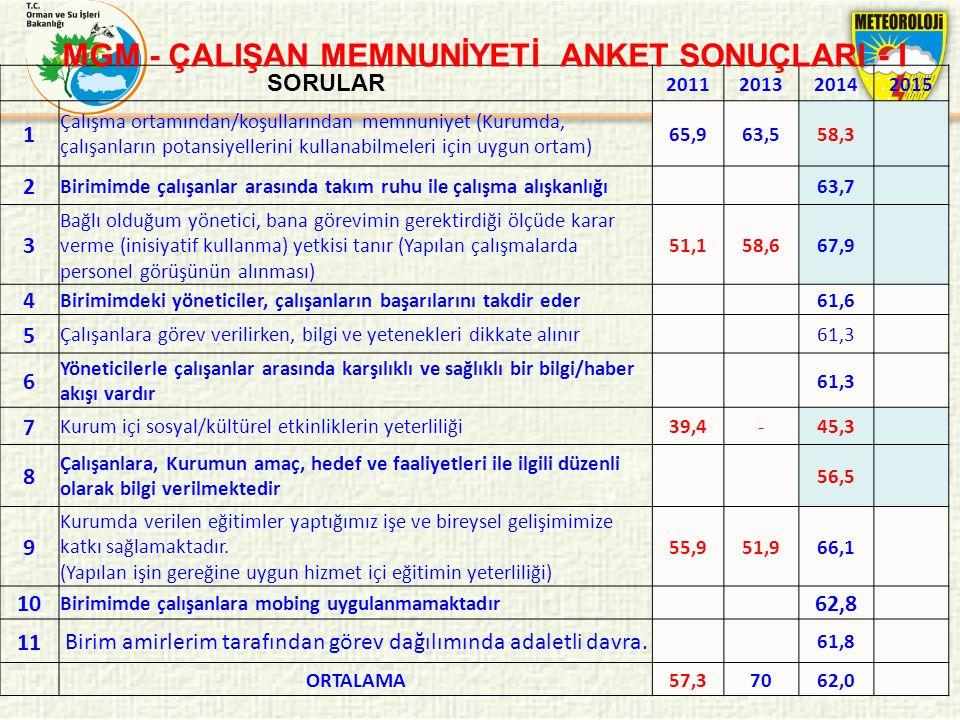 MGM - ÇALIŞAN MEMNUNİYETİ ANKET SONUÇLARI - I