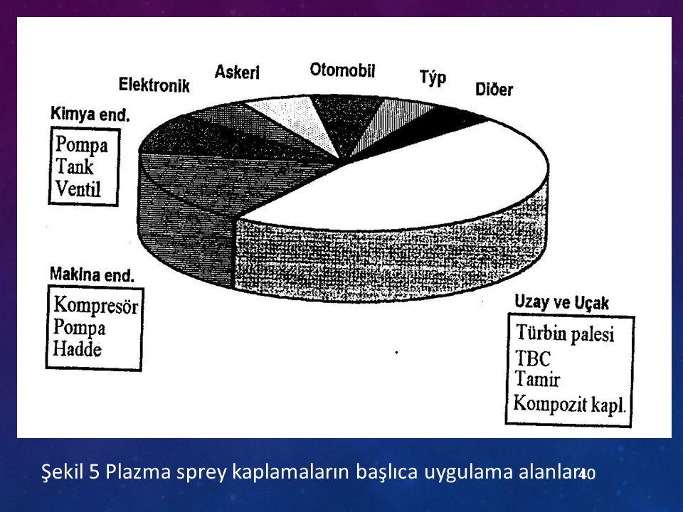 Şekil 5 Plazma sprey kaplamaların başlıca uygulama alanları
