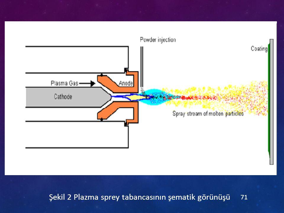 Şekil 2 Plazma sprey tabancasının şematik görünüşü
