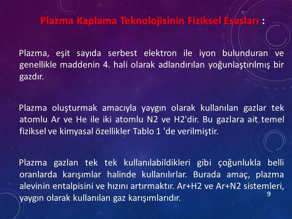 Plazma Kaplama Teknolojisinin Fiziksel Esasları :