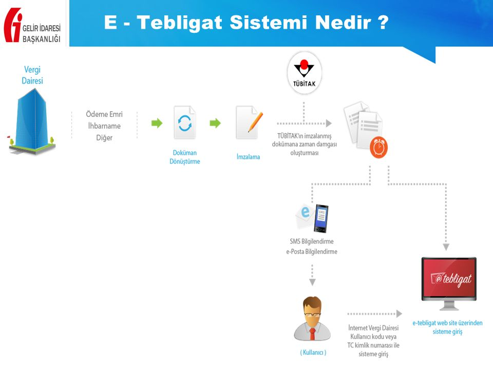 E - Tebligat Sistemi Nedir