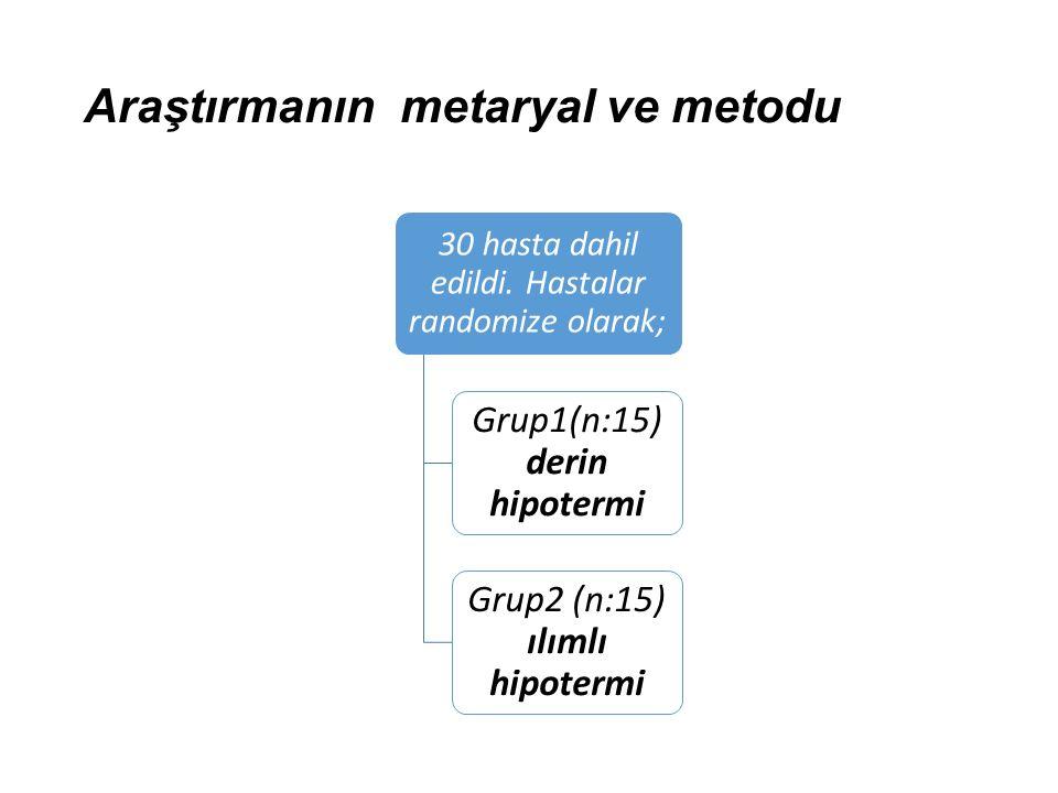 Araştırmanın metaryal ve metodu