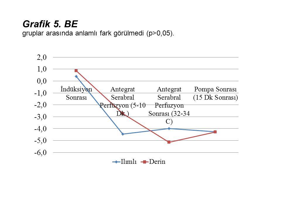 Grafik 5. BE gruplar arasında anlamlı fark görülmedi (p>0,05).