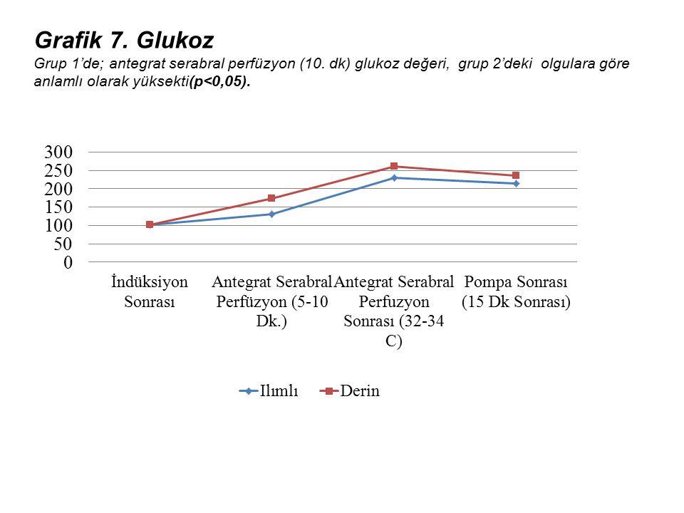 Grafik 7. Glukoz Grup 1'de; antegrat serabral perfüzyon (10