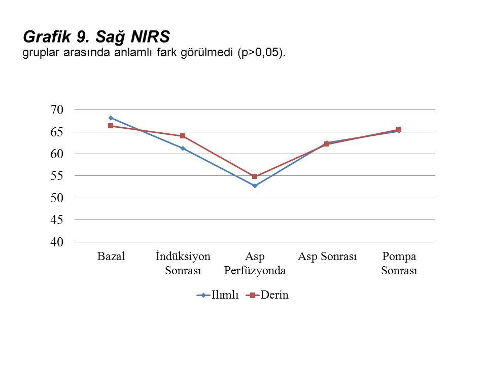 Grafik 9. Sağ NIRS gruplar arasında anlamlı fark görülmedi (p>0,05).