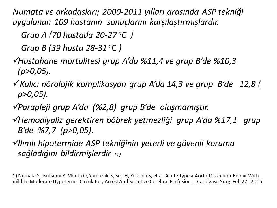 Hastahane mortalitesi grup A'da %11,4 ve grup B'de %10,3 (p>0,05).