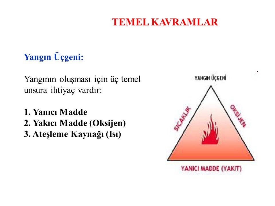 TEMEL KAVRAMLAR Yangın Üçgeni: Yangının oluşması için üç temel