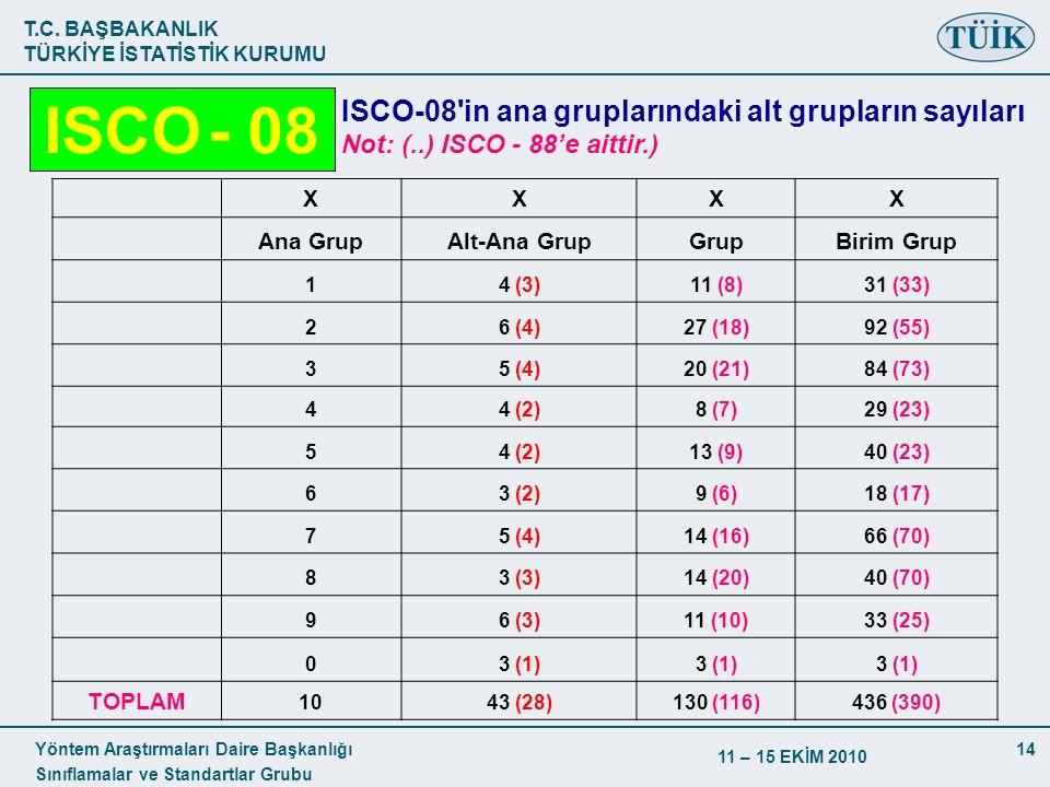 ISCO - 08 ISCO-08 in ana gruplarındaki alt grupların sayıları Not: (..) ISCO - 88'e aittir.)