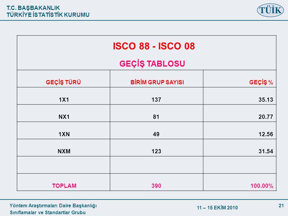 ISCO 88 - ISCO 08 GEÇİŞ TABLOSU GEÇİŞ TÜRÜ BİRİM GRUP SAYISI GEÇİŞ %
