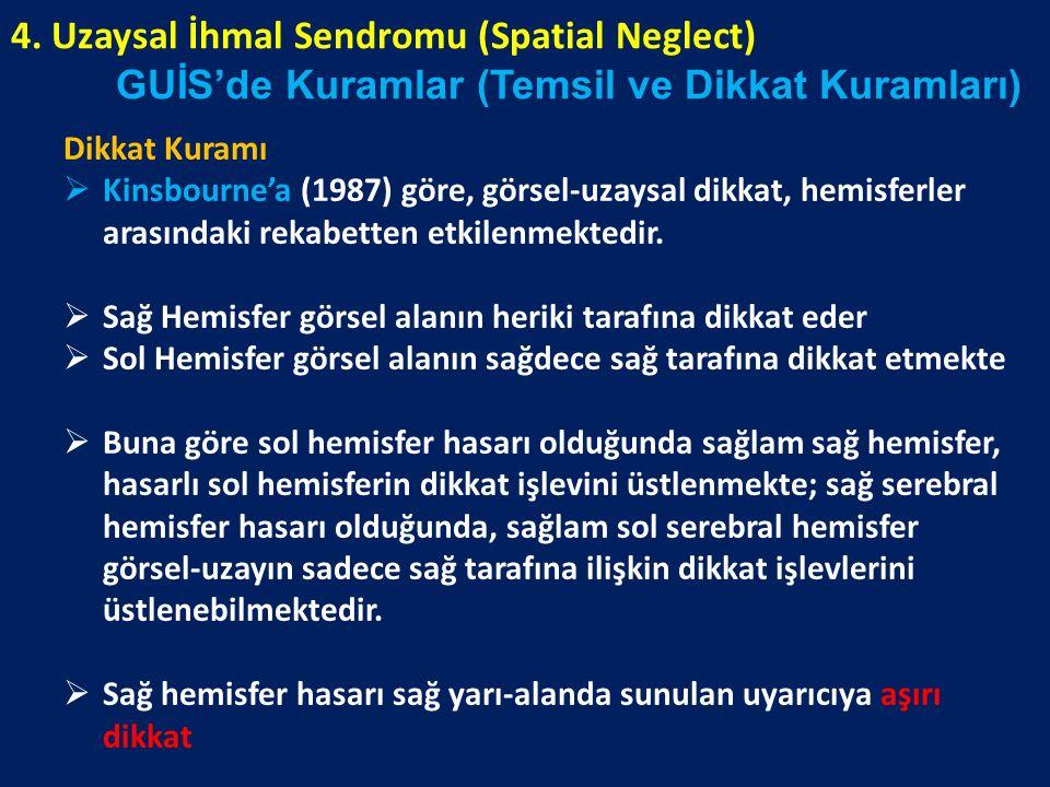 4. Uzaysal İhmal Sendromu (Spatial Neglect)