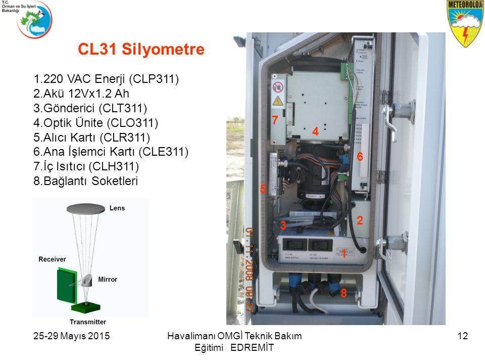 CL31 Silyometre 1.220 VAC Enerji (CLP311) 2.Akü 12Vx1.2 Ah