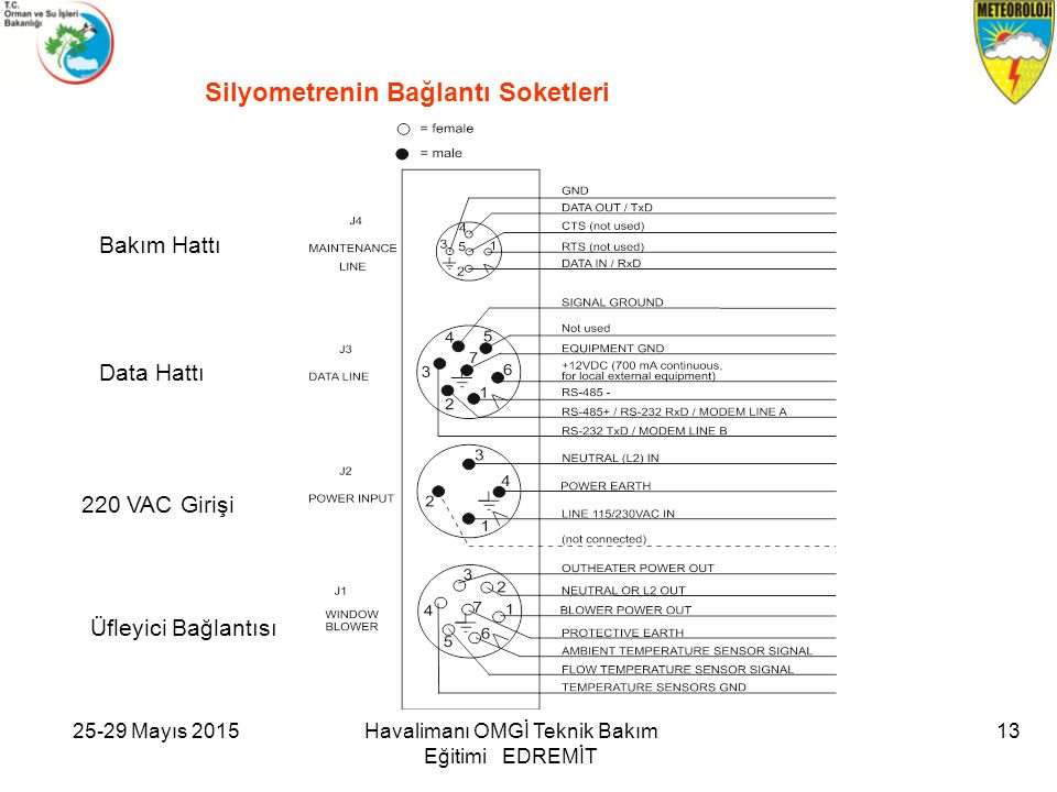 Silyometrenin Bağlantı Soketleri