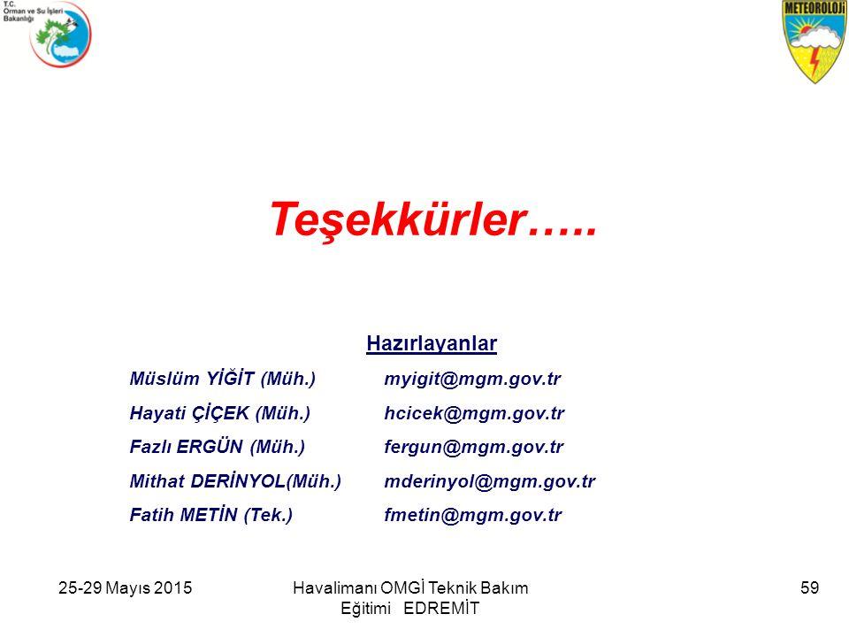 Teşekkürler….. Hazırlayanlar Müslüm YİĞİT (Müh.) myigit@mgm.gov.tr