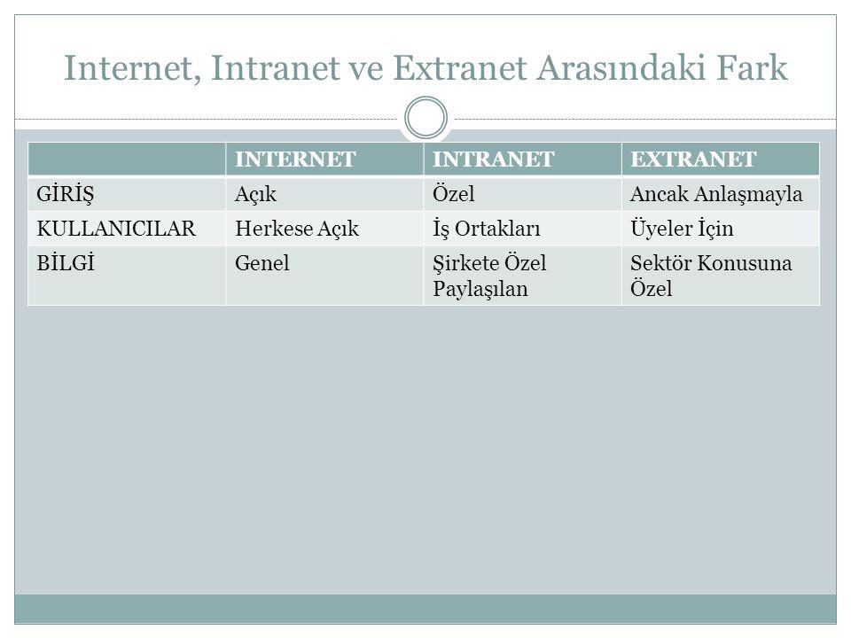 Internet, Intranet ve Extranet Arasındaki Fark