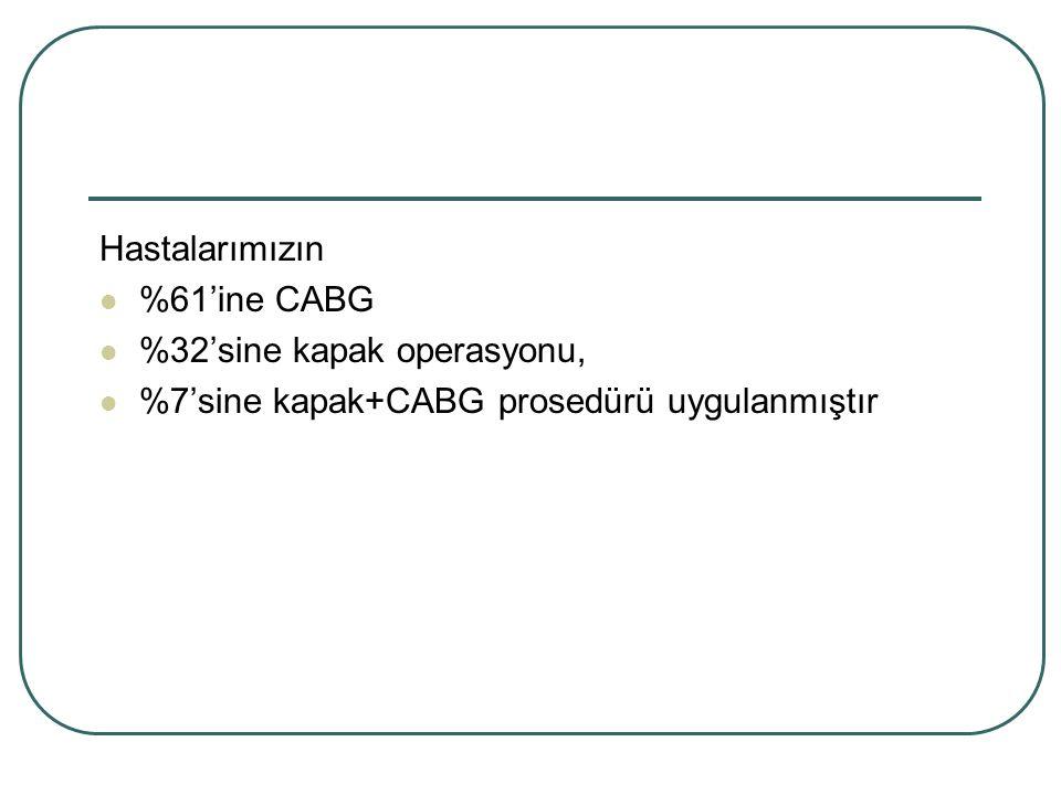 Hastalarımızın %61'ine CABG %32'sine kapak operasyonu, %7'sine kapak+CABG prosedürü uygulanmıştır