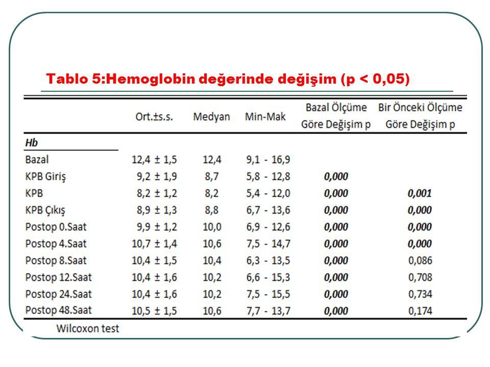 Tablo 5:Hemoglobin değerinde değişim (p < 0,05)