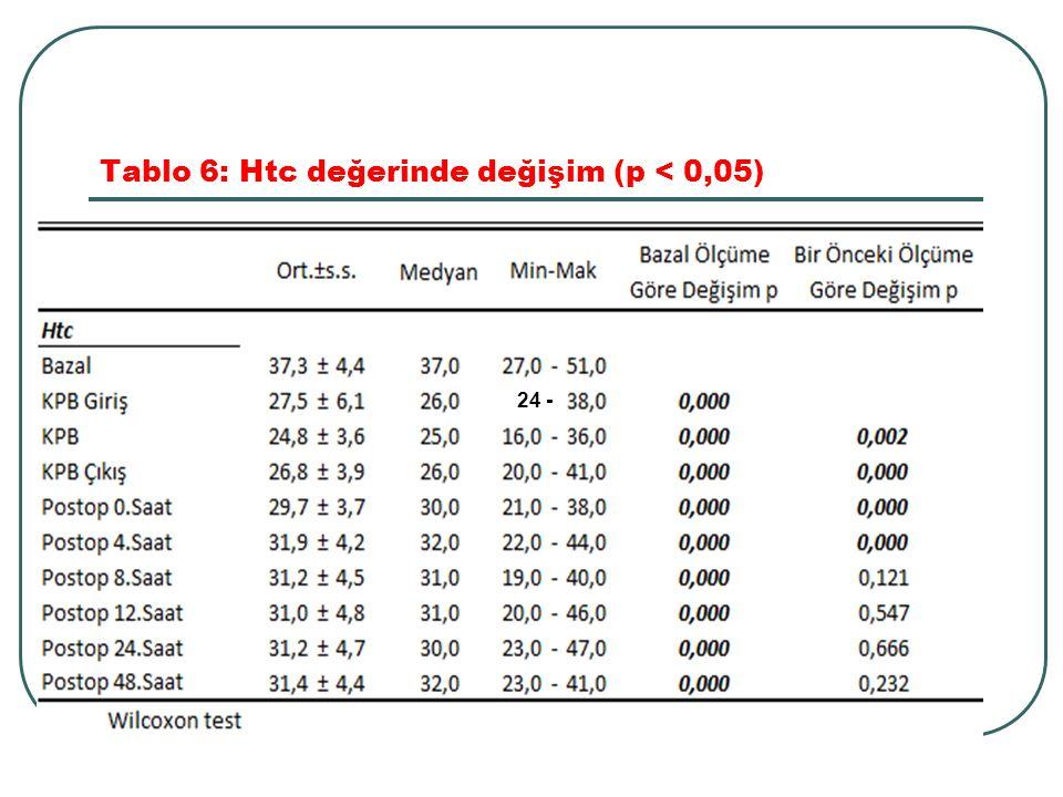 Tablo 6: Htc değerinde değişim (p < 0,05)