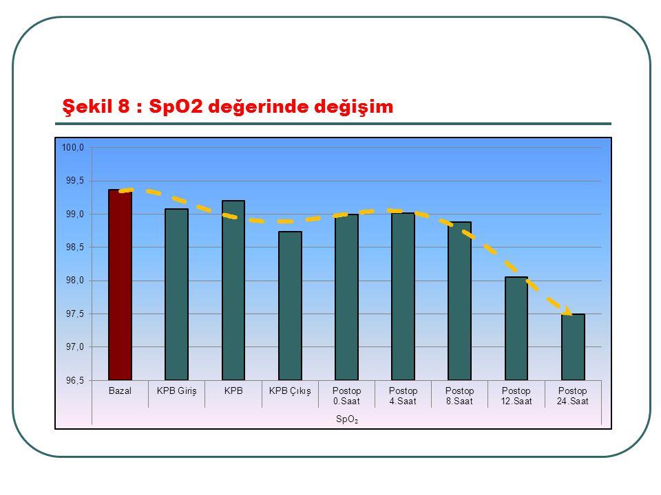 Şekil 8 : SpO2 değerinde değişim