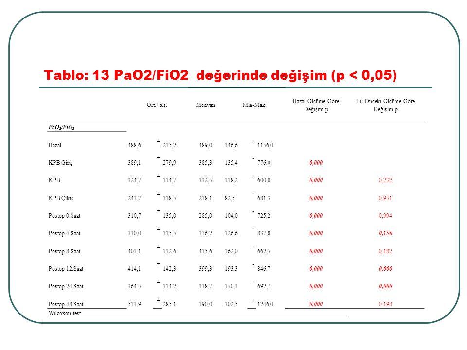 Tablo: 13 PaO2/FiO2 değerinde değişim (p < 0,05)