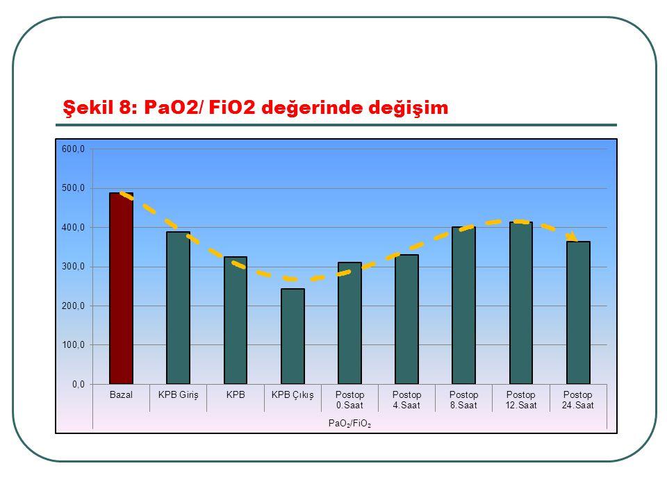 Şekil 8: PaO2/ FiO2 değerinde değişim